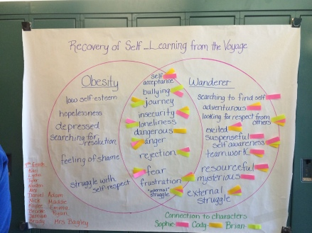 Venn diagram that the 8th graders created on their selected topic Obesity